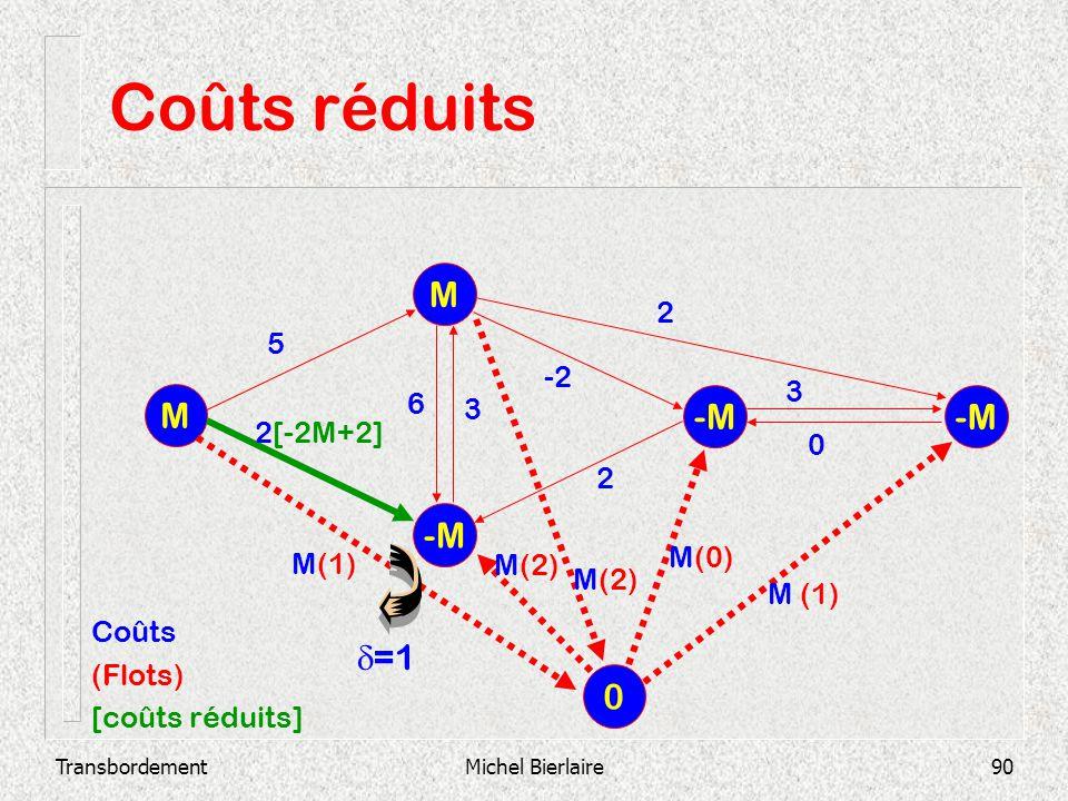 Coûts réduits M M -M -M -M d=1 2 5 -2 3 6 3 2[-2M+2] 2 M(0) M(1) M(2)